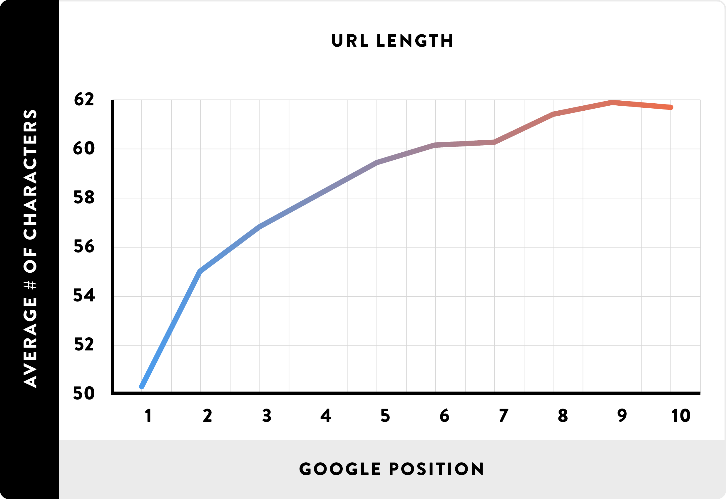 url-length and ranking