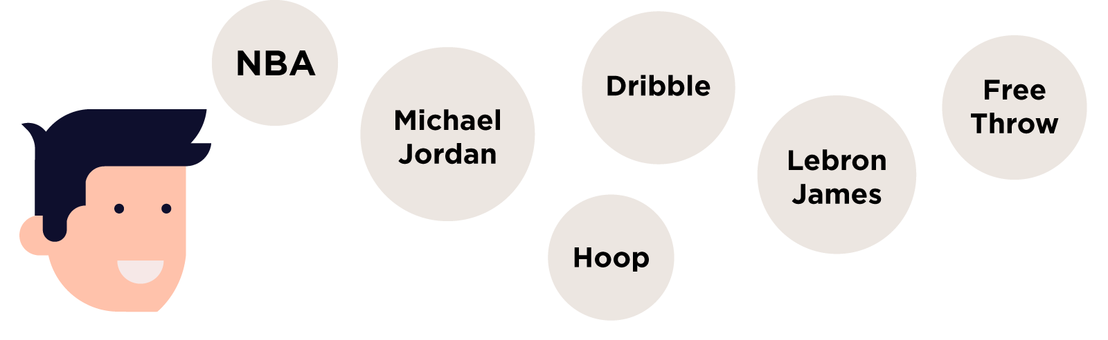 basketball word associations