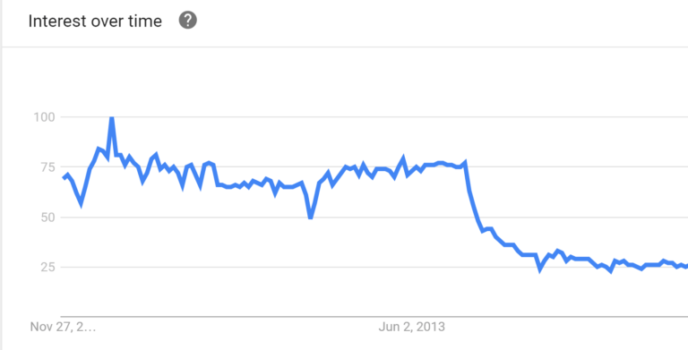 google trends examples