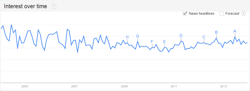 google trends interest