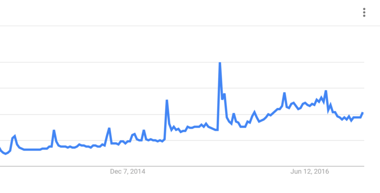 google trends keywords