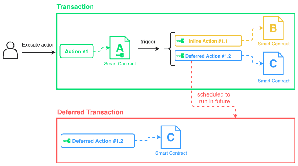 deferred_action_diagram
